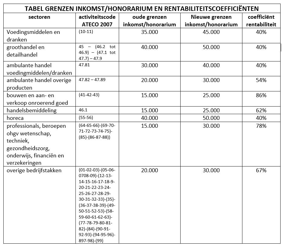 grenzen inkomst